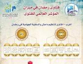 دار الإفتاء تحدد أغرب 10 فتاوى لداعش فى رمضان منها البخور من المفطرات