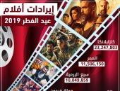 حصيلة إيرادات أفلام عيد الفطر تصل 162 مليونًا و658 ألف جنيه فى 4 أسابيع