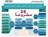 """25 مشروعا قوميا تنفذها """"التعليم العالى"""".. تعرف عليها"""