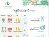 حتى يمر الحج بسلام.. السعودية تحدد تطعيمات ضرورية للحجاج من خارج المملكة