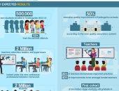 التعليم: البنك الدولى ينشر رسما بيانيا عن الجهود المبذولة لتحسين التعلم