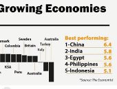 خبير اقتصادى:إجراءات الحكومة الاقتصادية هدفها الحفاظ على معدل النمو الإيجابى