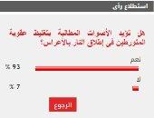 93% من القراء يؤيدون تغليظ عقوبة المتورطين فى إطلاق النار بالأعرس