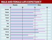 دراسة: السويسريات الأطول عمرا فى العالم وأستراليا فى المركز الأول بالنسبة للرجال
