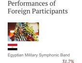 فريق الموسيقى العسكرية فى المركز الأول بموقع مهرجان الموسيقات العسكرية
