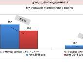 الإحصاء: 25.4% تراجع بمعدلات الزواج.. والطلاق ينخفض 27% خلال يونيو