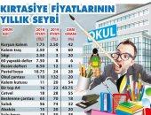 صحيفة تركية: أسعار الأدوات المدرسية فى البلاد ترتفع 60%