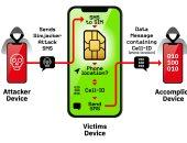 ثغرة بشرائح اتصال SIM أثرت على مليار هاتف ذكى منذ أكثر من عامين