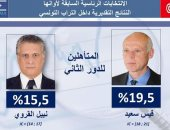 انتخابات تونس.. قيس سعيد يحافظ على تقدمه بعد فرز 52% من أصوات الناخبين