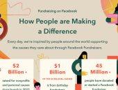 مارك زوكربيرج: فيس بوك ساعد في جمع 2 مليار دولار من التبرعات