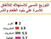 الإحصاء: شراء اللحوم والخضراوات يستحوذ على 42% من نفقات المصريين