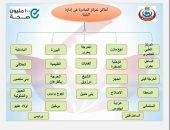 وكيل صحة سوهاج: 227 مقرا لتطبيق مبادرة الرئيس السيسى لدعم صحة المرأة