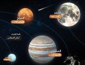 لماذا تدور الكواكب فى المجموعة الشمسية على نفس المستوى؟