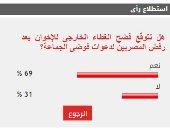 69%من القراء يتوقعون فضح غطاء الإخوان الخارجى بعد رفض المصريين فوضى الجماعة
