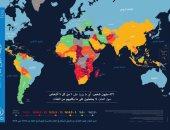 برنامج الأغذية العالمى يكشف خريطة نقص التغذية حول العالم.. ومصر أقل من 5%