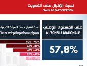 انفوجراف بالأرقام.. تعرف على نسب المشاركة فى انتخابات إعادة الرئاسة التونسية