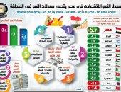 مصر تحتل المرتبة الأولى بمعدلات النمو الاقتصادى فى المنطقة.. البنك الدولى يشيد بتحسن مؤشرات الاقتصاد الكلى ويتوقع وصول معدل النمو لـ 6% ..معدل التضخم يصل لـ 10% بحلول 2021.. وتحسن أداء الجنيه المصرى كلمة السر