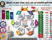 نتائج قوية لبرنامج الإصلاح.. تعرف على أهم 20 رقم عن اقتصاد مصر فى 2019