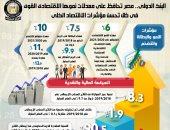 إنفوجراف.. مصر تتصدر معدلات النمو الاقتصادى فى المنطقة بمعدل نمو 5.7%