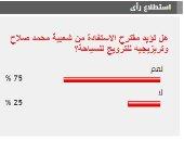 75% من القراء يؤيدون مقترح الاستفادة من شعبية صلاح وتريزيجيه للترويج للسياحة