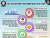 إنفوجراف.. تراجع مستحقات شركات البترول الأجنبية لدى مصر لأقل مستوى منذ 2010