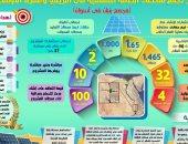 """إنفوجراف.. الشبكة القومية للكهرباء تستعد للاستقبال من أكبر تجمع لمحطات الطاقة الشمسية فى أفريقيا والشرق الأوسط """"مجمع بنبان فى أسوان"""".. قدرة إنتاجية 1465 ميجاوات بما يعادل 90% من الطاقة المنتجة من السد العالى"""