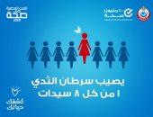 100 مليون صحة: سيدة من بين كل 8 معرضة للإصابة بسرطان الثدى