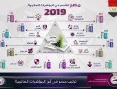 إنفوجراف.. مصر حققت تقدما ملحوظا بالعديد من المؤشرات الدولية خلال 2019