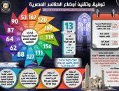 ارتفاع أعداد الكنائس والمبانى المقننة لـ1412 كنيسة.. إنفوجراف