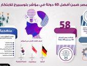 إنفوجراف.. مصر ضمن أفضل 60 دولة فى مؤشر بلومبيرج للابتكار