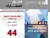 إنفوجراف.. مصر تتقدم 30 مركزًا فى مؤشر مدى تدريب الموظفين