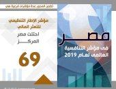 انفوجراف.. تقدم مصر للمركز 95 بمحور ديناميكية الأعمال بالتنافسية العالمية