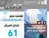 انفوجراف.. مصر تحتل المركز 61 بالقدرة الابتكارية بمؤشرات التنافسية العالمية