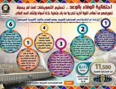 إنفوجراف.. الحكومة: 11.5 ألف مواطن المستحقين للتعويضات من أهالى النوبة