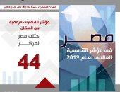 تحسن ترتيب مصر بـ4 مؤشرات فى محور المهارات بمؤشر التنافسية العالمية