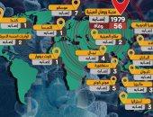 تفاصيل استعدادات الموانئ المصرية لمنع دخول فيروس كورونا البلاد