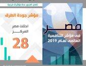 """انفوجراف.. """"التخطيط"""": مصر تقدمت بمؤشر التنافسية العالمية للمرتبة 28 فى جودة الطرق"""