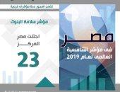 انفوجراف.. تقدم مصر 48 مركزًا بمؤشر التنافسية العالمية في تمويل المشروعات الصغيرة
