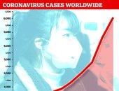 استمرار حالة الفزع العالمى من فيروس كورونا القاتل.. منظمة الصحة العالمية تعلن الطوارئ الدولية وارتفاع عدد الوفيات إلى 213 حالة.. بريطانيا تعلن أول إصابتين.. ومد إغلاق المدارس بهونج كونج حتى مارس