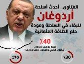 المؤشر العالمى للفتوى: الخطاب الإفتائى بتركيا وخارجه موظف لتأييد أردوغان