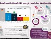 إنفوجراف.. المؤسسات الدولية تتوقع انتعاش السياحة المصرية خلال العام الجارى