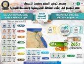 إنفوجراف.. مصر تتوسع فى إنشاء المناطق اللوجستية والسلاسل التجارية