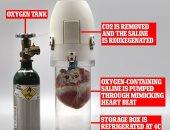 جهاز جديد لزراعة القلب يبقى الأعضاء المتبرع بها حية 24 ساعة.. اعرف التفاصيل