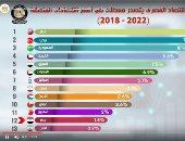 مصر تتصدر قائمة معدلات النمو الاقتصادى بالشرق الأوسط.. فيديو