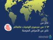 التأمين الصحى الشامل: 63% من مجموع الوفيات بالعالم بسبب الأمراض المزمنة