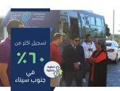 التأمين الصحى الشامل: تسجيل 60 % من المنتفعين بالمنظومة بجنوب سيناء