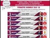 """حزب الشعب المعارض لـ""""أردوغان"""" يتقدم فى 9 بلديات بتركيا من أصل 12 بلدية"""