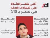 أعلى سعر فائدة على شهادات الادخار فى مصر بـ 15% .. إنفوجراف