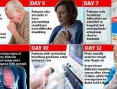 دراسة: أعراض كورونا يمكن أن تستمر أسابيع حتى فى الحالات الخفيفة للمرض