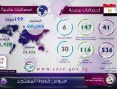 بالإنفوجراف.. 585 ألف حالة إصابة بفيروس كورونا فى 199 دولة